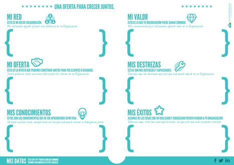 Aquí tienes el nuevo modelo de currículum. Las nuevas competencias de los trabajadores del siglo XXI. | El blog de Juan Carlos Casco | ORIENTACIÓ | Scoop.it