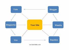 Link Wheel Seo Services | Link Wheel | Scoop.it