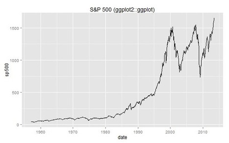 R Financial Time Series Plotting | Algorithmic Trading and Market Microstructure | Scoop.it