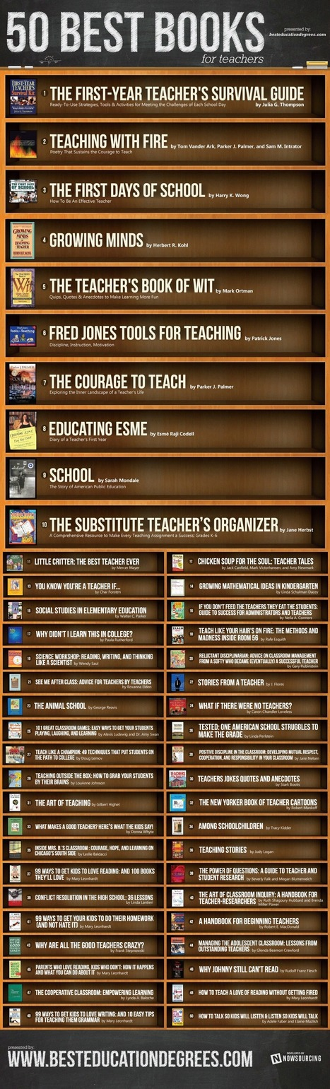 Top 50 Books for Teachers to Enhance Teaching Skills [Infographic] - EmBlogger | theLIVEJOBS Career Blog | Scoop.it