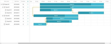 Integrating Gantt with Node.js using REST API and MySQL   DHTMLX JavaScript UI Library   Scoop.it