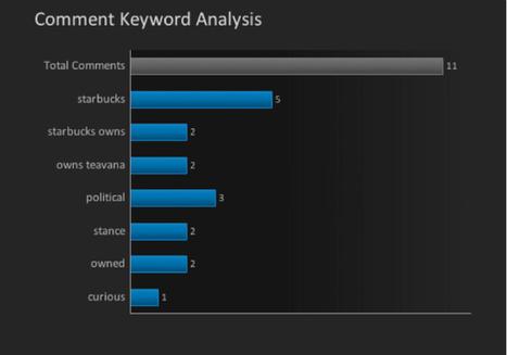 Effective Content Marketing on Google Plus: 5 Tools to Measure Success   Google+   Scoop.it