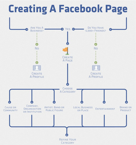 Creating A Facebook Page[INFOGRAPHIC] | visualizing social media | Scoop.it