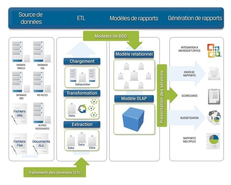 Architecture-Comarch-Business-Intelligence.jpg (1198x958 pixels) | Business Intelligence Solution | Scoop.it