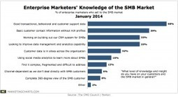 Few Brand Marketers Have A Complete View of Their SMB Customers | Auto Repair Shop Marketing Help for 2014 | Scoop.it