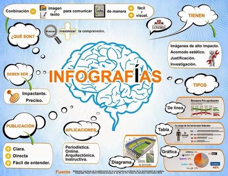 Qué es una Infografía, su historia y cómo hacerla | HERRAMIENTAS TICS | Scoop.it