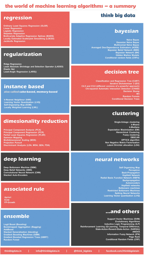 12 Algorithms Every Data Scientist Should Know. Emmanuelle Rieuf. | Infographics and Data Visualization | Scoop.it