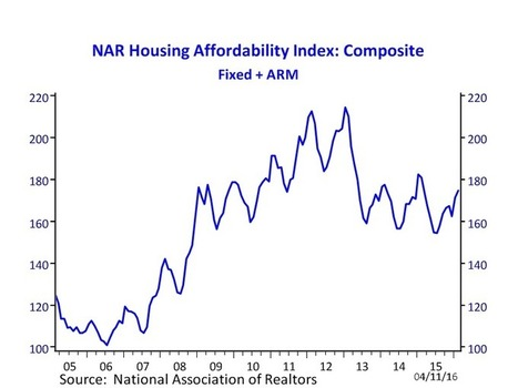 Economist's Outlook: February 2016 Housing Affordability Index | Low-Income Housing Issues | Scoop.it