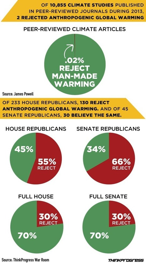 This One Simple Graphic Explains The Difference Between Climate Science And Climate Politics | Sustain Our Earth | Scoop.it
