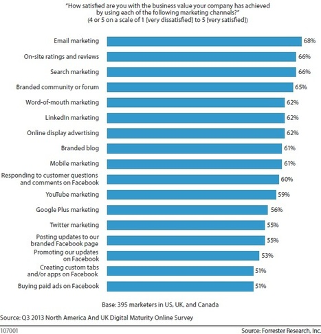 Twitter Marketers Are Still Looking For Answers - Forrester | #TheMarketingAutomationAlert | Digital Marketing | Scoop.it