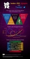 Olimpiadas Londres 2012 y Twitter #infografia #infographic#socialmedia | Cosas que interesan...a cualquier edad. | Scoop.it