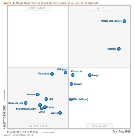 Amazon Web Services Decimates All Comers--Bigger Base, Faster Growth, More Innovation | cloudcomputing | Scoop.it