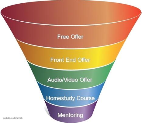 Does Your Business Have A Converting Sales Funnel? | Digital Expert & Entrepreneur | Scoop.it