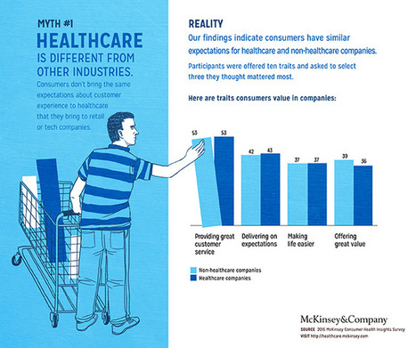 Debunking common myths about healthcare consumerism | McKinsey on Healthcare | Hospitals: Trends in Branding and Marketing | Scoop.it