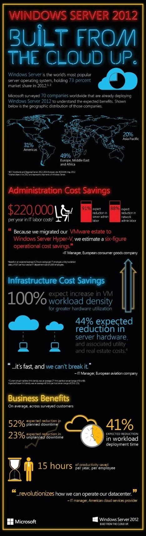 INFOGRAPHIC: Windows Server 2012 Facts and Figures - Microsoft Server and Cloud Platform Blog | Cultura de massa no Século XXI (Mass Culture in the XXI Century) | Scoop.it