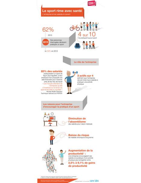 #INFOGRAPHIE - Et si le sport était financé par l'entreprise ?   Sport, qualité de vie,   Scoop.it