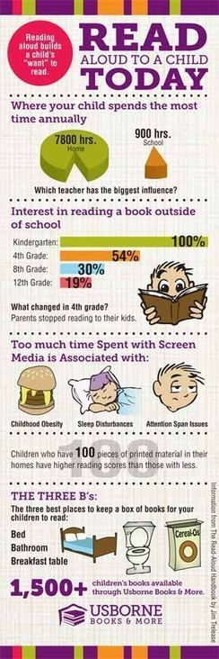 Read aloud to a child today. www.Suesb | Directory of Infographics | Elementary School Library Media | Scoop.it