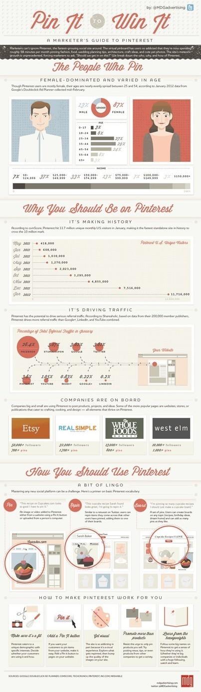 Pinterest - Pin It to Win It [Infographic] | ten Hagen on Social Media | Scoop.it