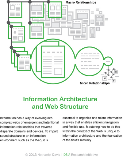 Information Architecture: Beyond Web Sites, Apps, and Screens ... | Library & Information Science | Scoop.it