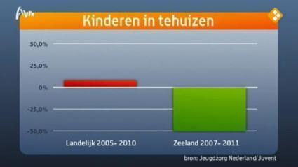 EenVandaag :: Minder kinderen in jeugdinstellingen Zeeland | Jeugdzorg (2.0) | Scoop.it
