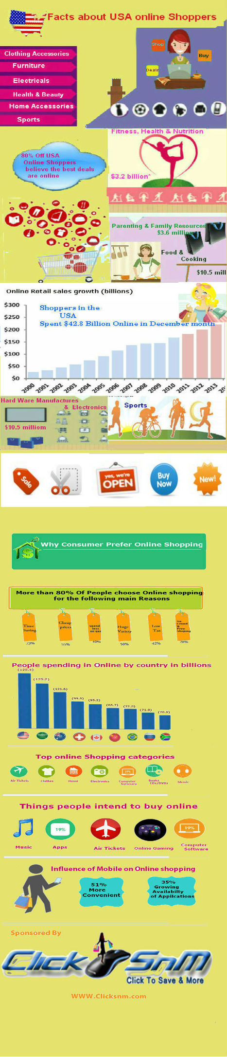 usa-online-shopping-stats.jpg (860x4000 pixels) | Some Interesting Facts about Online USA Shoppers | Scoop.it