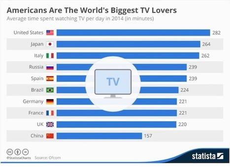 Les américains passent 4h42 par jour devant leur poste de TV | Video_Box | Scoop.it