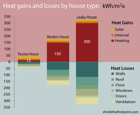 Why a passivhaus can insulate you from bills | Passivhaus | Scoop.it