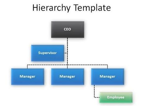 Customized Hierarchy Diagram for PowerPoint Presentations | PowerPoint Presentation | effective presentation | Scoop.it