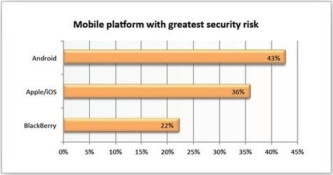 Mobiles : iOS et BlackBerry les plus populaires en entreprises ... | Sécurité des systèmes d'Information | Scoop.it