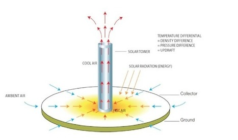 Soaring Solar Updraft Towers Are New CSP Tech ... - Green Prophet | Green Cyprus | Scoop.it