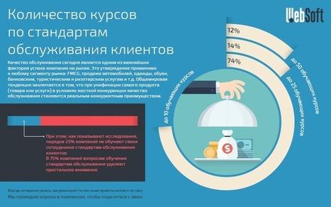Бенчмаркинг компаний, которые используют систему дистанционного обучения | e-learning-ukr | Scoop.it