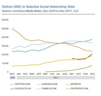 The Importance of Social Media Networking for Businesses: An ... | Social Media -the Social Business ORS way | Scoop.it