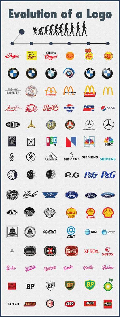 5 Signs It's Time to Rebrand your Business | El Mundo del Diseño Gráfico | Scoop.it