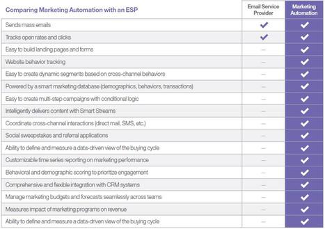 Graduating from Email Service Provider to Marketing Automation Solution - Marketo | #TheMarketingAutomationAlert | Digital Marketing | Scoop.it