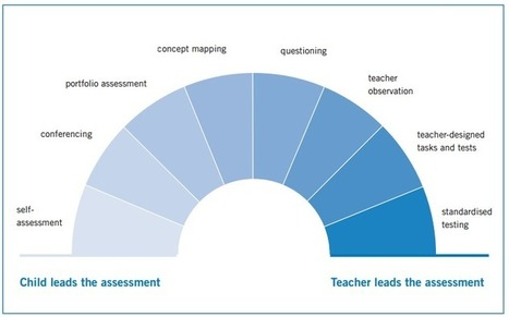 Are we becoming slaves to standardised assessment? - Global Education & Skills Forum | education reform | Scoop.it