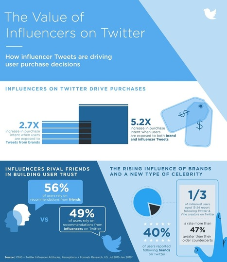 Twitter Says Users Now Trust Influencers Nearly as Much as Their Friends | SoShake | Scoop.it