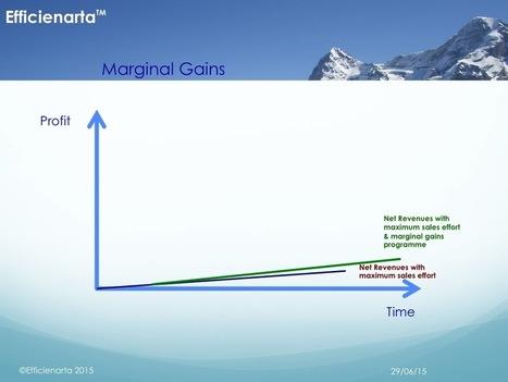Do you place enough value on continuous improvement?   Efficienarta   Leadership Values   Scoop.it
