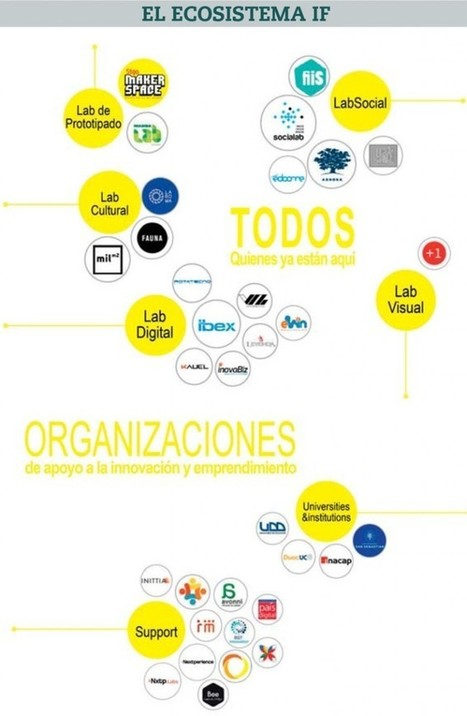 La revolución IF | Innovation & Facilitator & Entrepreneur | Scoop.it