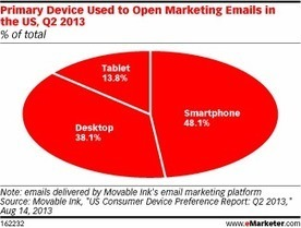 Which Industries Get Top Marks for Email Marketing on Desktop, Mobile? | Entrepreneurship, Innovation | Scoop.it