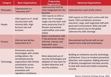 What's Your Security Maturity Level? — Krebs on Security | Veille Infosec | Scoop.it