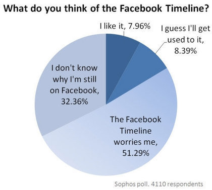 Technolog - Facebook Timeline poll: 'Overwhelming negative' reaction | Community Managers Unite | Scoop.it