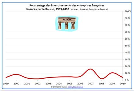 » 0358 La faible utilité de la Bourse | Econopoli | Scoop.it