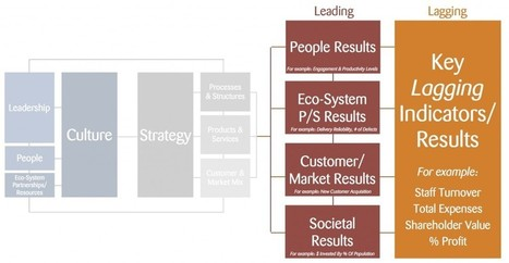 Enablers and levers of organisational change and performance   The Holos Group   Building organisational trust   Scoop.it