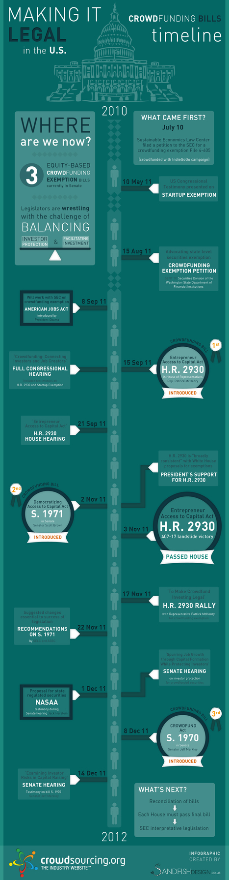 Timeline of the US crowdfunding bills (Infographic) | Crowdfunding World | Scoop.it