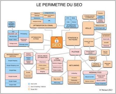 Le responsable SEO : périmètre et compétences | Renaud JOLY | Digital & Mobile Marketing Toolkit | Scoop.it