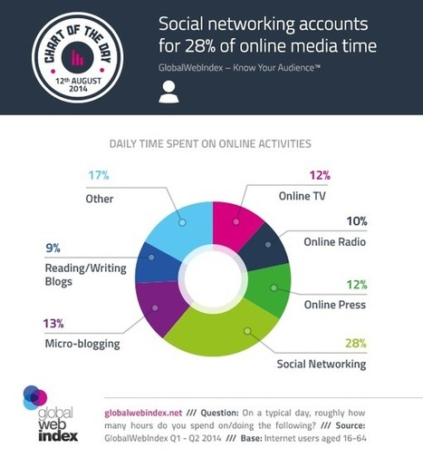Social Networking Accounts for (at Least) 28% of all Media Time Spent Online [STUDY] | MarketingHits | Scoop.it