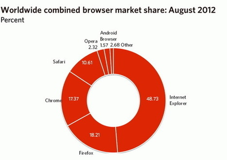 Chrome edges closer to Firefox - MyBroadband | Browserland | Scoop.it