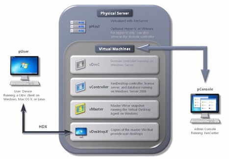 Setup Citrix XenDesktop for Citrix Receiver   Embedded Systems News   Scoop.it