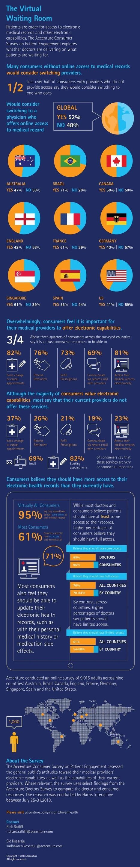 Accenture Consumer Survey on Patient Engagement - Infographic | Pharma & Medical Devices | Scoop.it