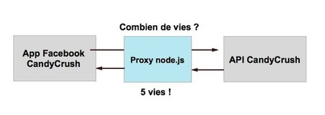 Tricher à Candy Crush avec node.js | Atinux | Apprendre Node JS | Scoop.it